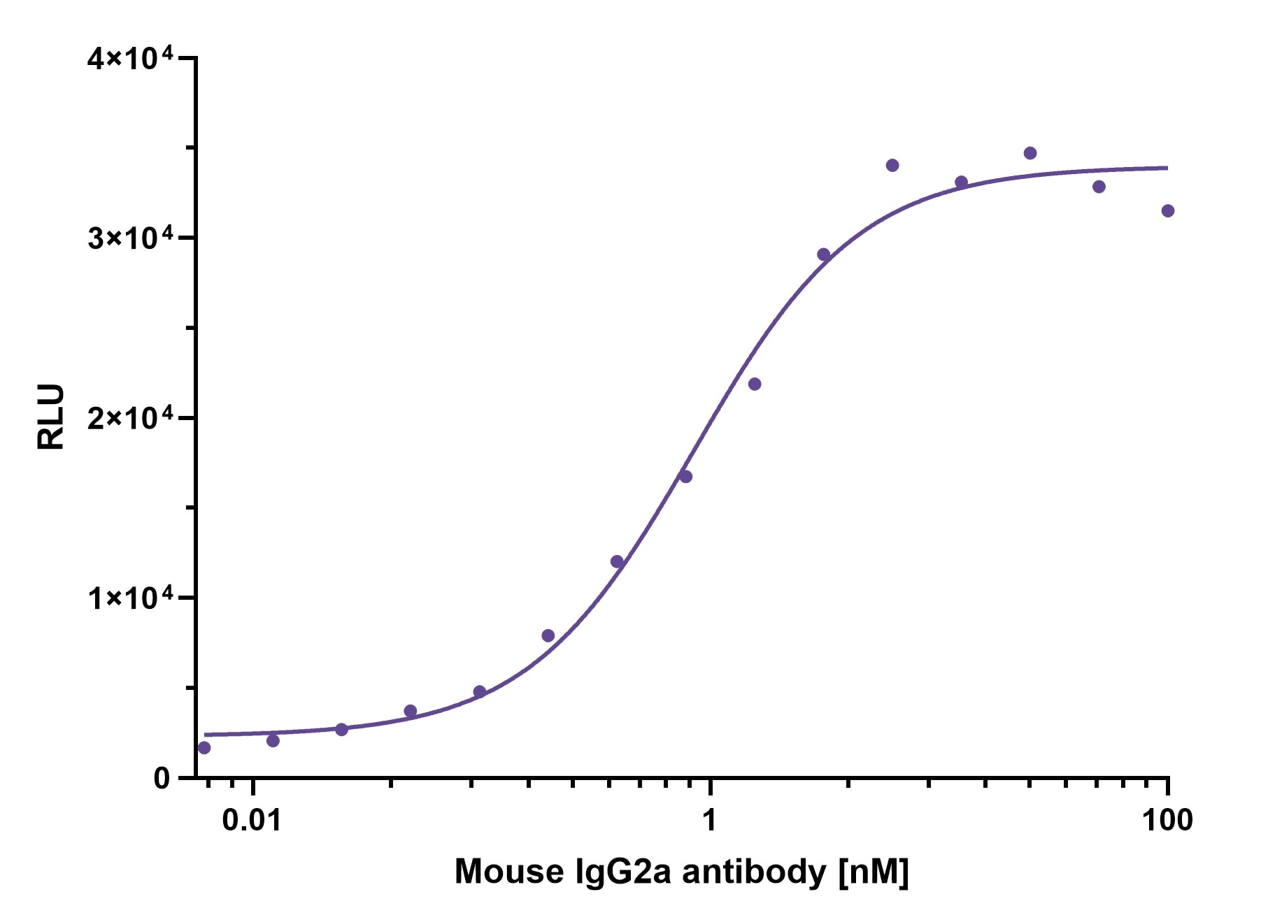 ELISA capture of mouse IgG2a antibody using Nano-CaptureLigand mouse IgG2a, Fc-specific VHH, biotinylated. 50 nM Nano-CaptureLigand mouse IgG2a, Fc-specific VHH, biotinylated was used for coating on an avidin-coated MaxiSorp plate. Mouse IgG2a antibody was titrated in a 1:2 dilution series and detected with an alkaline phosphatase-conjugated detection antibody.