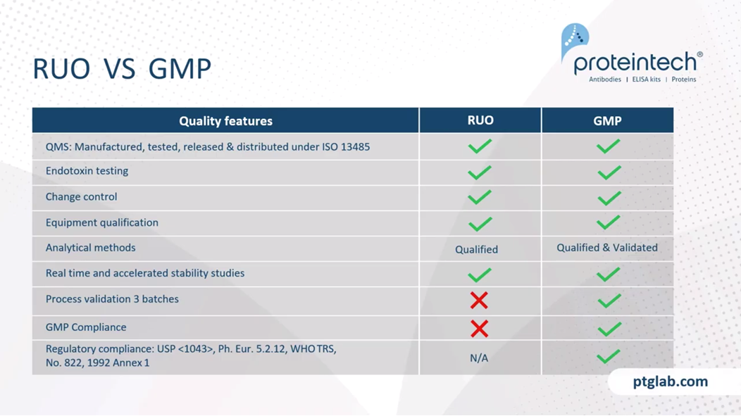 Differences between research use only proteins and GMP grade proteins
