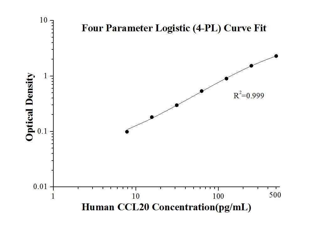 StandardcurveofKE00149 Human CCL20/MIP-3 alpha ELISA Kit