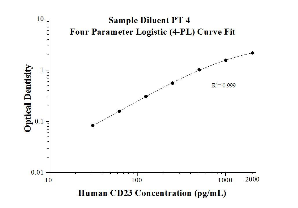 StandardcurveofKE00107 Human CD23,FCER2 ELISA Kit