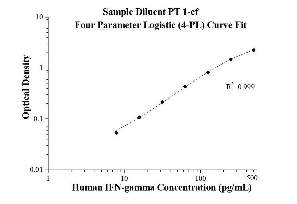 StandardcurveofKE00146 AuthentiKine Human IFN-gamma sandwich ELISA Kit
