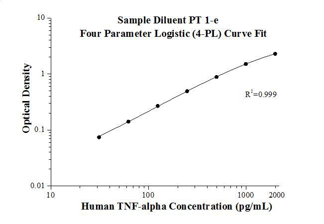 StandardcurveofKE00068 Human TNF-alpha ELISA Kit
