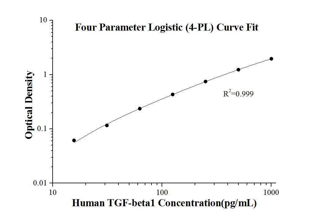 StandardcurveofKE00002 Human TGF-beta1 ELISA Kit