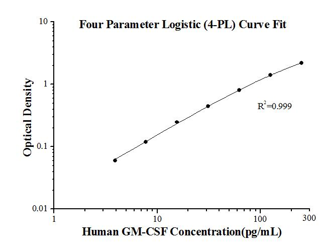 StandardcurveofKE00003 Human GM-CSF ELISA Kit