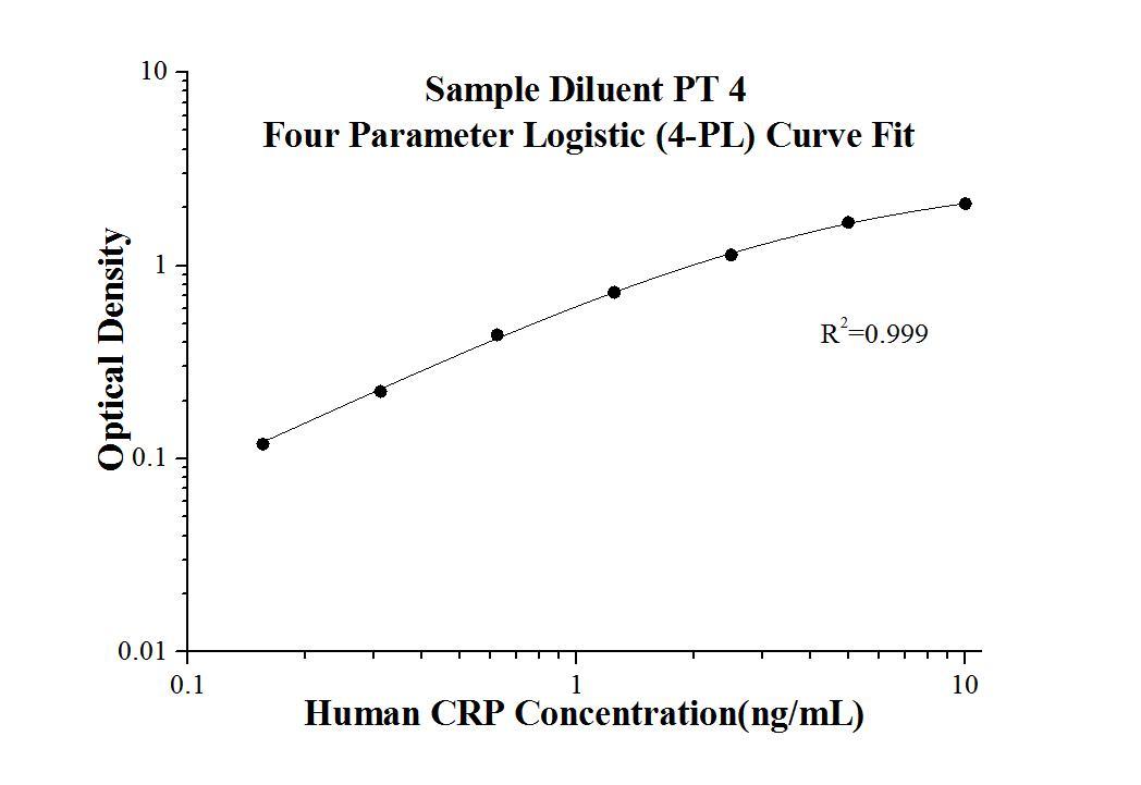 StandardcurveofKE00004 Human CRP ELISA Kit
