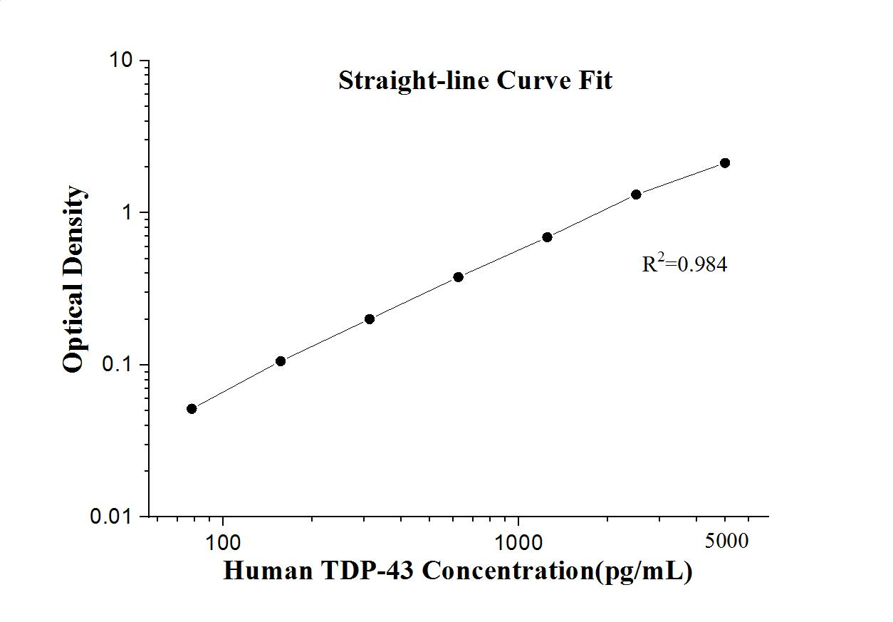 StandardcurveofKE00005 Human TDP-43 ELISA Kit