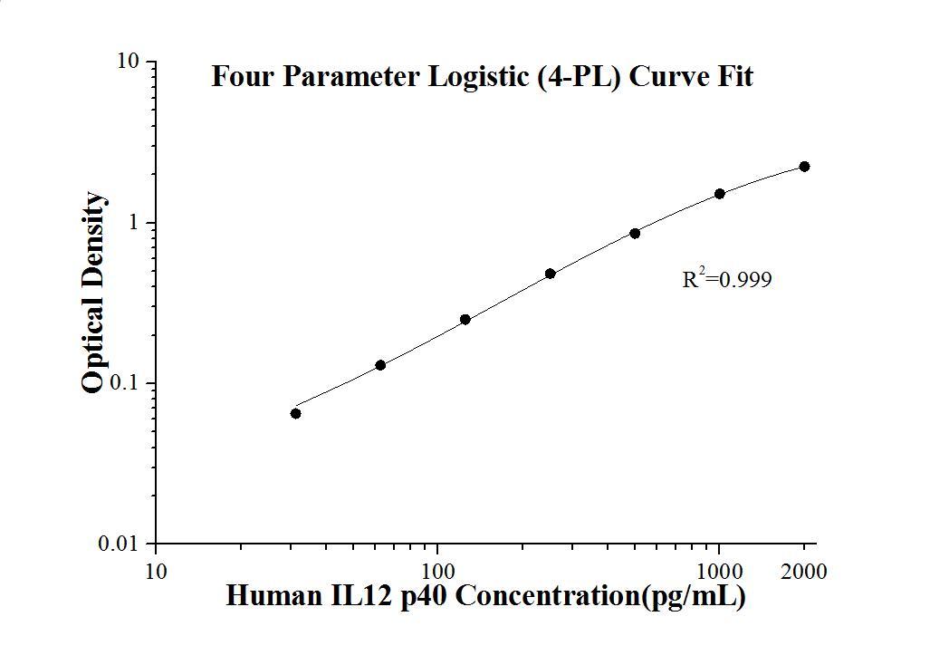 StandardcurveofKE00018 Human IL12 p40 ELISA Kit