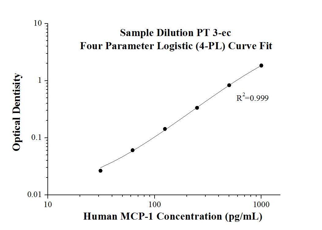 StandardcurveofKE00091 Human MCP-1 ELISA Kit
