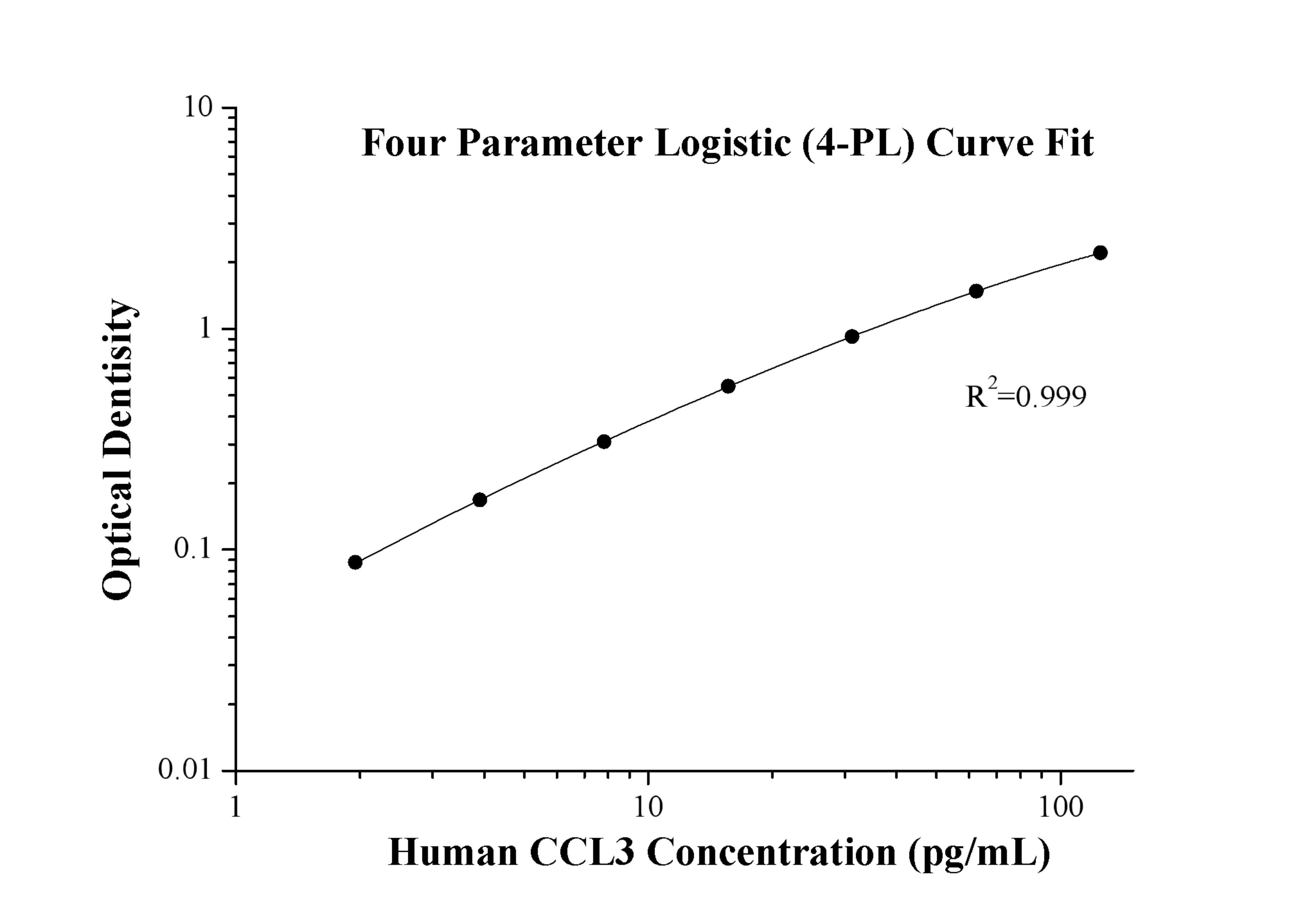 StandardcurveofKE00092 Human CCL3 ELISA Kit