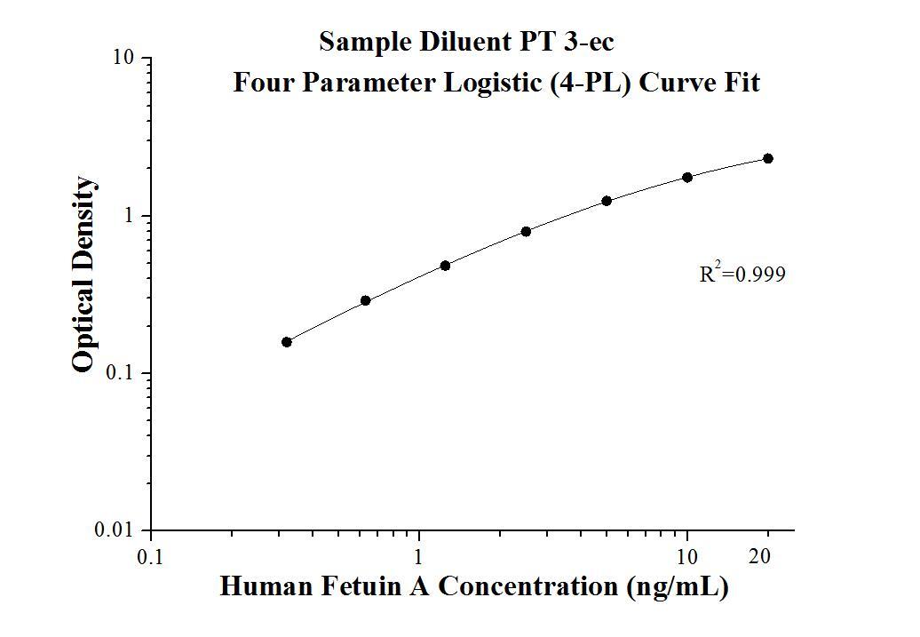 StandardcurveofKE00097 Human Fetuin-A ELISA Kit