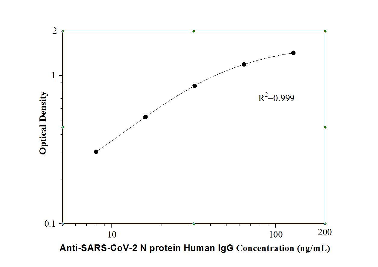 StandardcurveofKE30001   Anti-SARS-CoV-2 N protein Human IgG  ELISA Kit