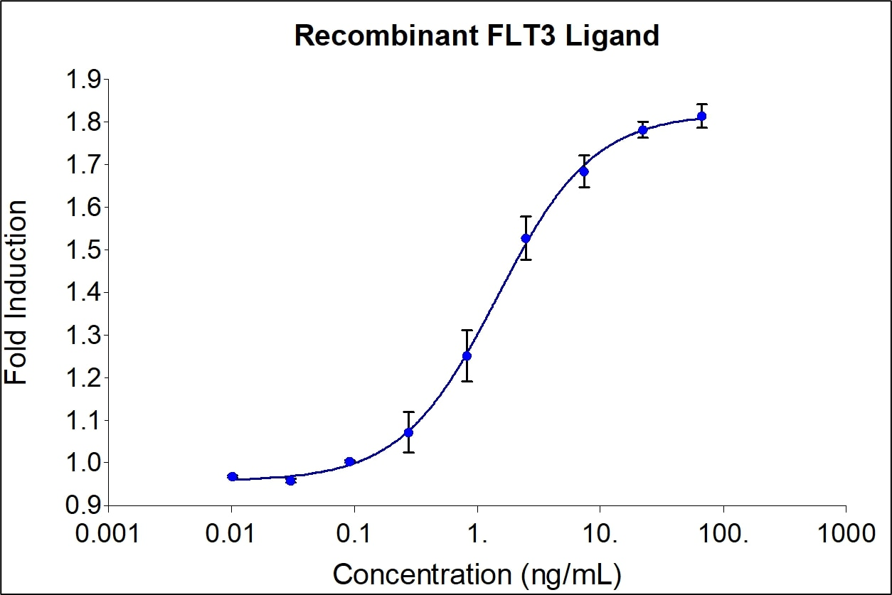 Recombinant human FLT3 (HZ-1151) Ligand stimulates dose-dependent proliferation of the human acute myeloid leukemia cell line (OCI-AML5). Viable cell number was quantitatively assessed by PrestoBlue® Cell Viability Reagent. OCI-AML5 cells were treated with increasing concentrations of recombinant human FLT3 Ligand for 72 hours. The EC50 was determined using a 4- parameter non-linear regression model. The EC50 values range is 0.4-3 ng/mL.