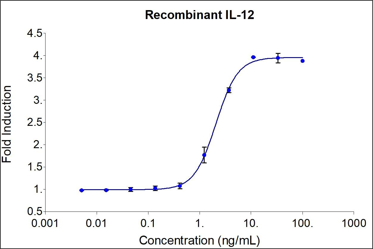 Recombinant human IL-12 (HZ-1256) stimulates dose-dependent induction of alkaline phosphatase production in a HEK293 reporter cell line. Alkaline phosphatase production was assessed using pNPP as a chromogenic substrate.  The EC50 was determined using a 4-parameter non-linear regression model. The EC50 values is typically less than 2 ng/mL.